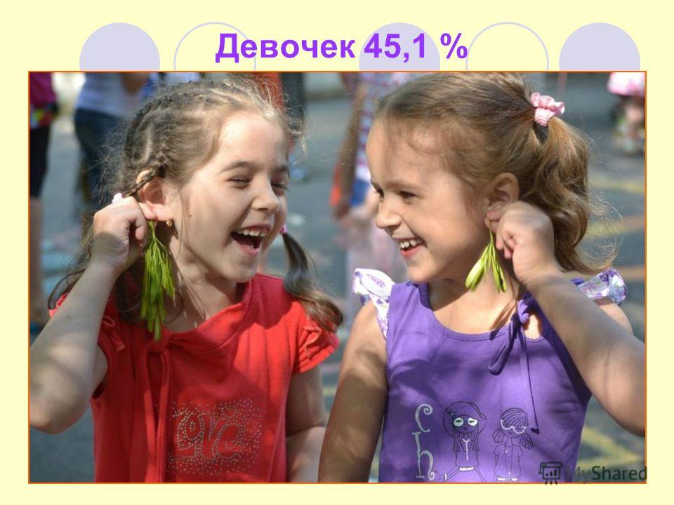 Девочек 45,1 %