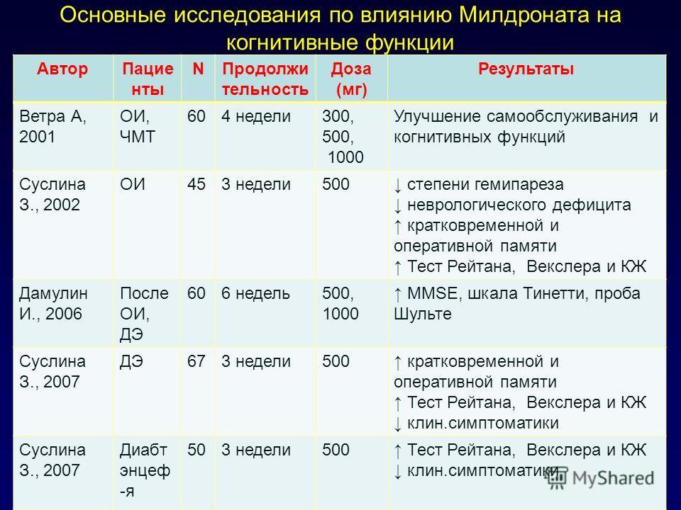 Основные исследования по влиянию Милдроната на когнитивные функции АвторПацие нты NПродолжи тельность Доза (мг) Результаты Ветра А, 2001 ОИ, ЧМТ 604 недели300, 500, 1000 Улучшение самообслуживания и когнитивных функций Суслина З., 2002 ОИ453 недели50