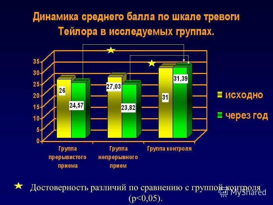 Достоверность различий по сравнению с группой контроля (р