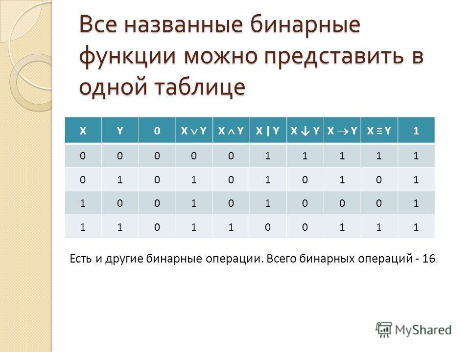 Все названные бинарные функции можно представить в одной таблице Тождественная единица, тождественная истина, тождественное