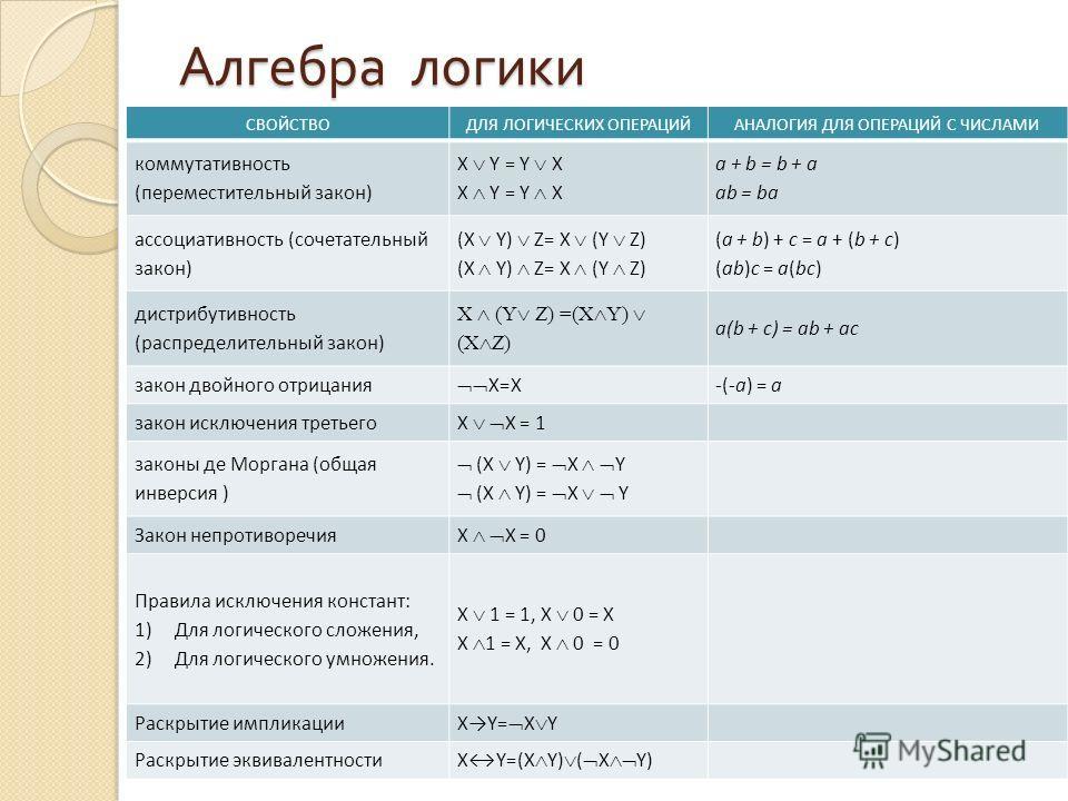 Алгебра логики СВОЙСТВОДЛЯ ЛОГИЧЕСКИХ ОПЕРАЦИЙАНАЛОГИЯ ДЛЯ ОПЕРАЦИЙ С ЧИСЛАМИ коммутативность (переместительный закон) X Y = Y X a + b = b + a ab = ba ассоциативность (сочетательный закон) (X Y) Z= X (Y Z) (a + b) + c = a + (b + c) (ab)c = a(bc) дист