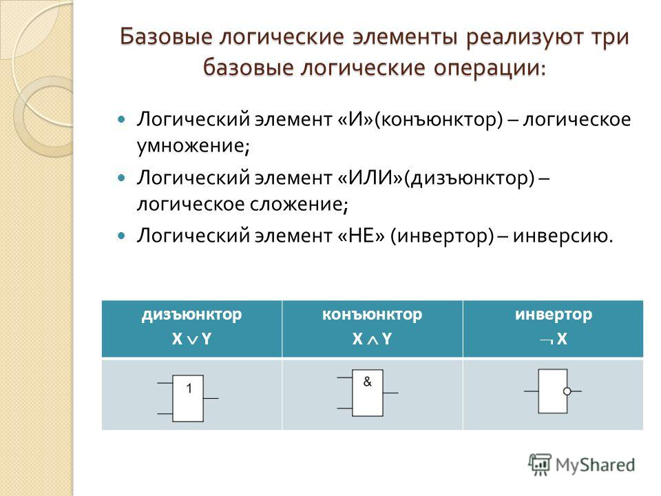 Базовые логические элементы реализуют три базовые логические операции : Логический элемент « И »( конъюнктор ) – логическое умножение ; Логический элемент « ИЛИ »( дизъюнктор ) – логическое сложение ; Логический элемент « НЕ » ( инвертор ) – инверсию