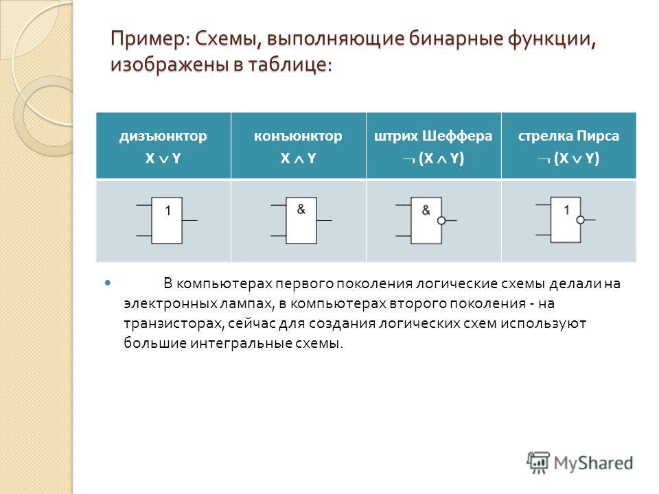 Пример : Схемы, выполняющие бинарные функции, изображены в таблице : дизъюнктор X Y конъюнктор X Y штрих Шеффера (X Y) стрелка Пирса (X Y) В компьютерах первого поколения логические схемы делали на электронных лампах, в компьютерах второго поколения