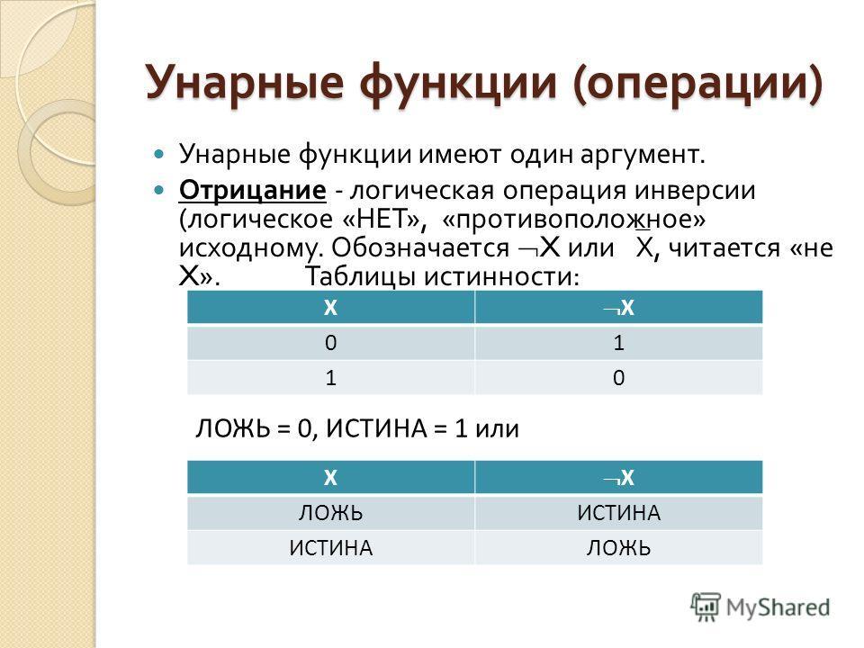 Унарные функции ( операции ) Унарные функции имеют один аргумент. Отрицание - логическая операция инверсии ( логическое « НЕТ », « противоположное » исходному. Обозначается X или Х, читается « не X». Таблицы истинности : X X 01 10 X X ЛОЖЬИСТИНА ЛОЖЬ
