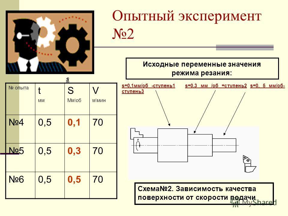 Опытный эксперимент 2 опыта t мм S Мм\об V м\мин 40,50,170 50,50,370 60,5 70 s s=0,1мм/об -ступень1 s=0,3 мм /об =ступень2 s=0, 5 мм/об- ступень3 Схема2. Зависимость качества поверхности от скорости подачи Исходные переменные значения режима резания: