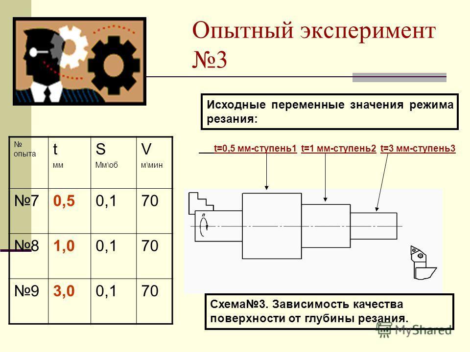 Опытный эксперимент 3 опыта t мм S Мм\об V м\мин 70,50,170 81,00,170 93,00,170 t=0,5 мм-ступень1 t=1 мм-ступень2 t=3 мм-ступень3 Схема3. Зависимость качества поверхности от глубины резания. Исходные переменные значения режима резания: