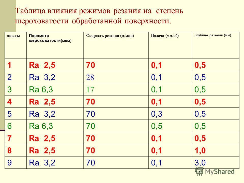 Таблица влияния режимов резания на степень шероховатости обработанной поверхности. опыты Параметр шероховатости(мкм) Скорость резания (м/мин)Подача (мм/об) Глубина резания (мм) 1Ra 2,5700,10,5 2Ra 3,2 28 0,10,5 3Ra 6,3 17 0,10,5 4Ra 2,5700,10,5 5Ra 3
