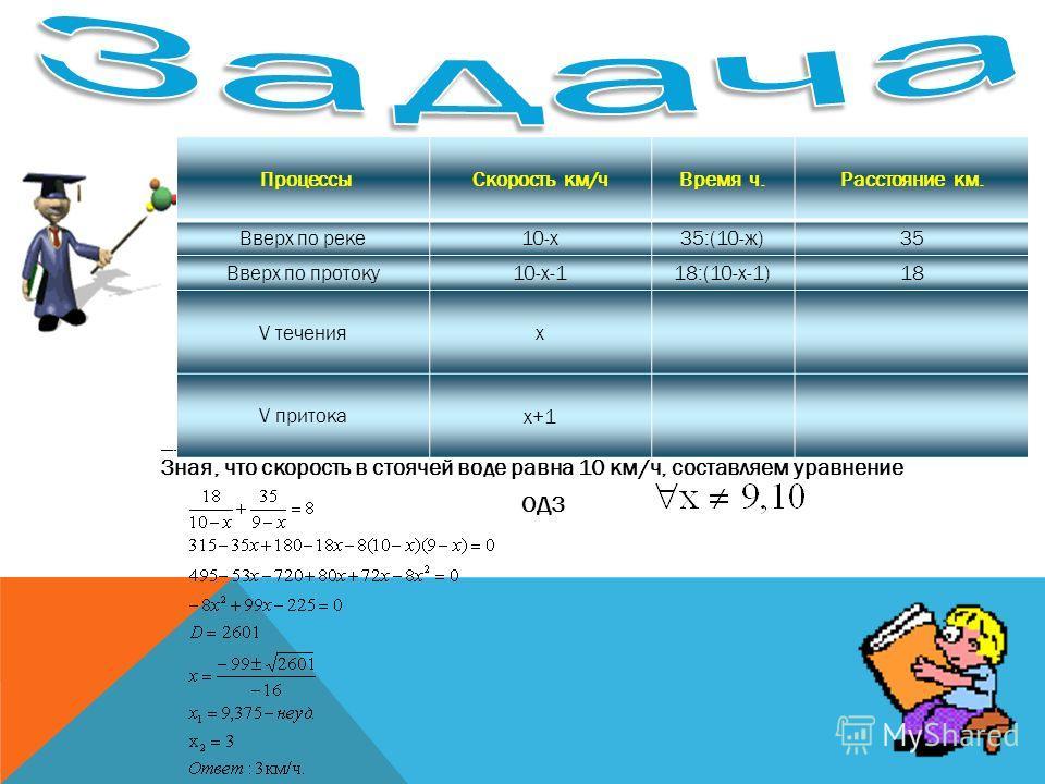 Ответы к тесту: Оценка теста: Оценка теста: Каждое верно решенное задание оценивается в 1 балл, неверное – 0 баллов. Задания А1А1А1А1 А2А2А2А2 А3А3А3А3 А4А4А4А4 А5А5А5А5 Вариант 1 3321 2 Вариант 2 23141 Вариант 3 31123