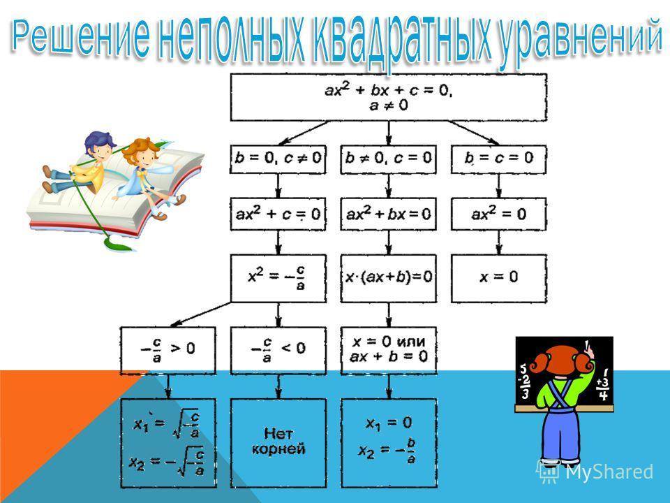 1.Квадратное уравнение – уравнение вида ах 2 +вх+с=0, где а, в, с – любые числа, причем а0. 2.Приведенное уравнение – если его старший коэффициент (а) равен 1. 3.Неполное уравнение – если хотя бы один из коэффициентов (в, с) равен 0. Такое уравнение