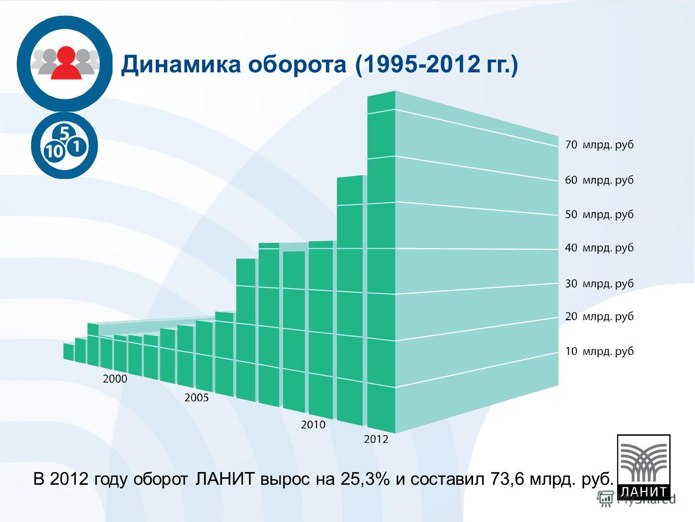 В 2012 году оборот ЛАНИТ вырос на 25,3% и составил 73,6 млрд. руб. Динамика оборота (1995-2012 гг.)