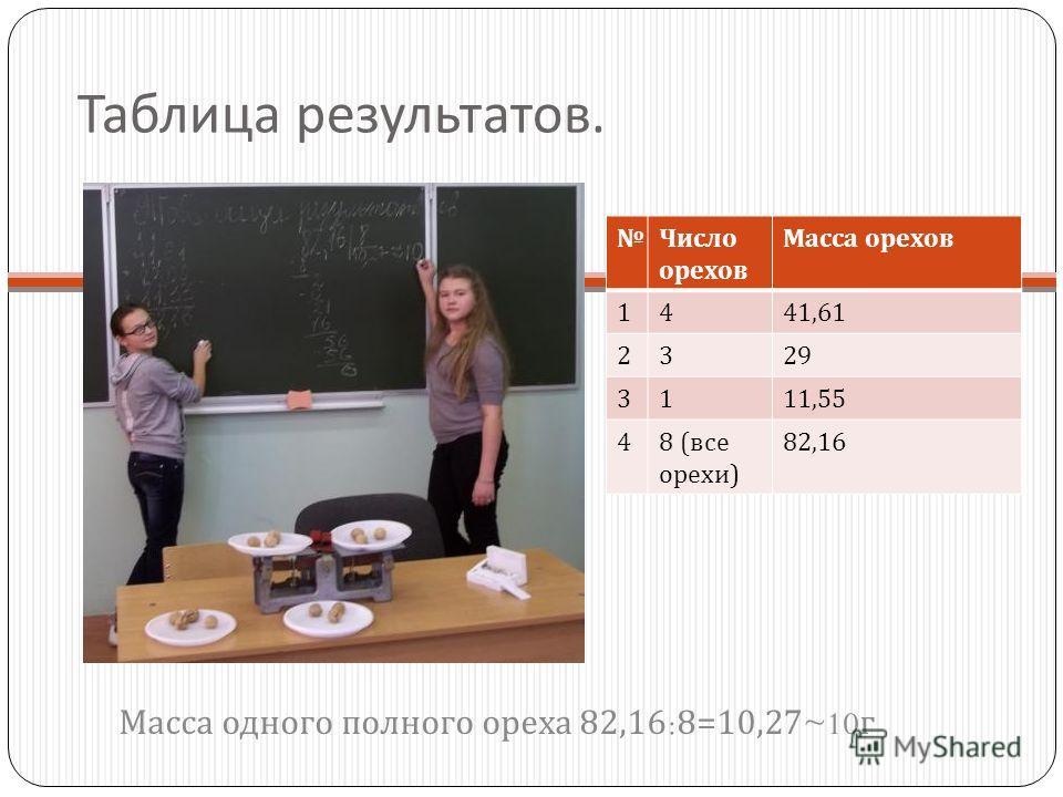 3. Эксперимент. На каждую чашу весов положили по 4 ореха. Весы оказались в равновесии. Потом взяли девятый орех и сравнили его массу с массой одного из взвешенных орехов. Девятый орех оказался легче. Значит, девятый орех пустой. Масса пустого ореха -