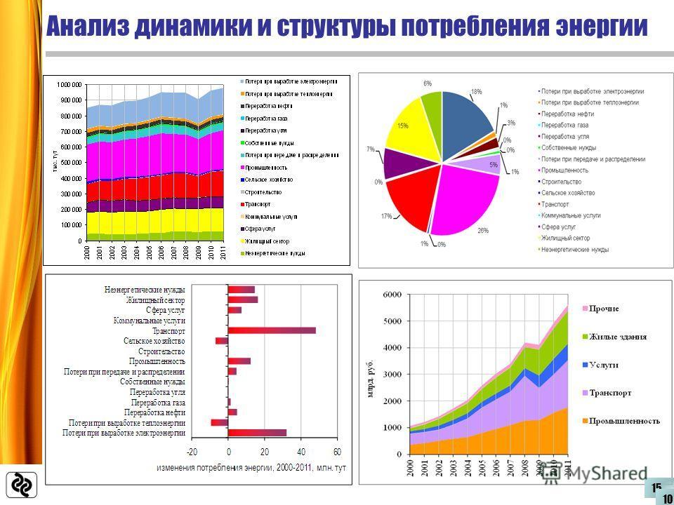 Анализ динамики и структуры потребления энергии 15 10