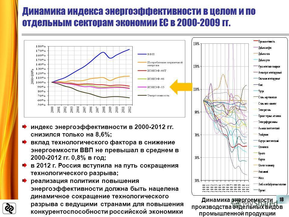 Динамика индекса энергоэффективности в целом и по отдельным секторам экономии ЕС в 2000-2009 гг. индекс энергоэффективности в 2000-2012 гг. снизился только на 8,6%; вклад технологического фактора в снижение энергоемкости ВВП не превышал в среднем в 2