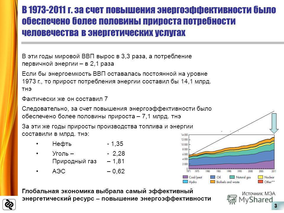 В 1973-2011 г. за счет повышения энергоэффективности было обеспечено более половины прироста потребности человечества в энергетических услугах В эти годы мировой ВВП вырос в 3,3 раза, а потребление первичной энергии – в 2,1 раза Если бы энергоемкость