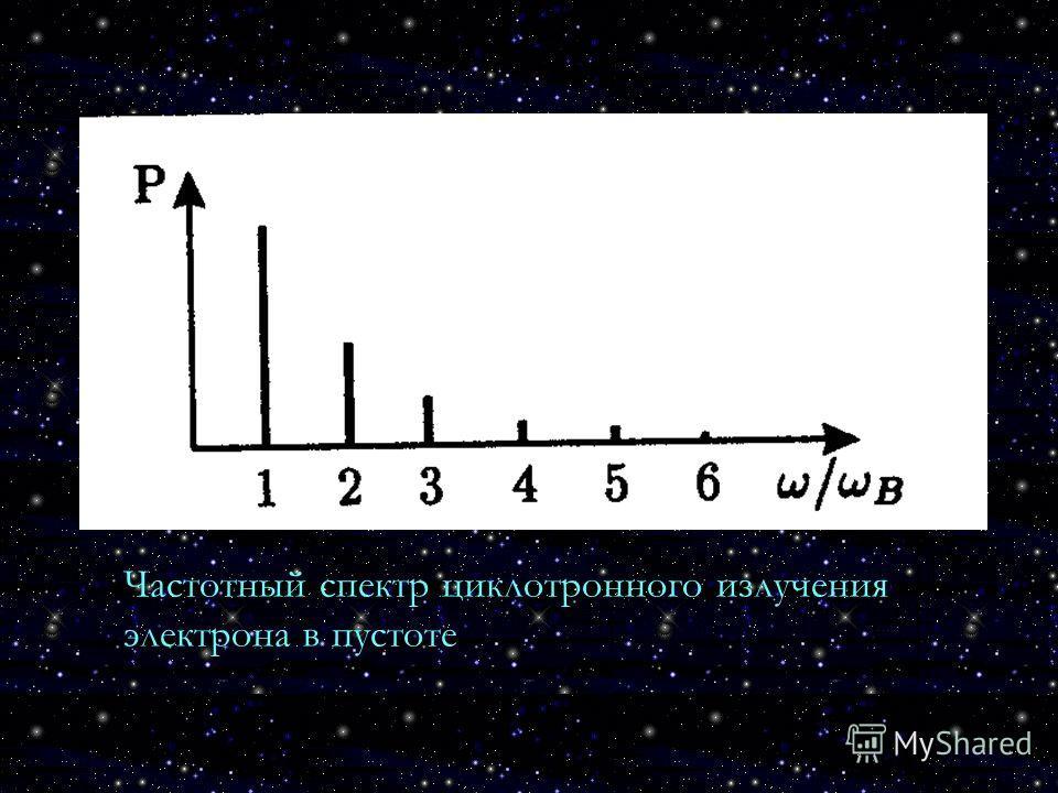 Частотный спектр циклотронного излучения электрона в пустоте