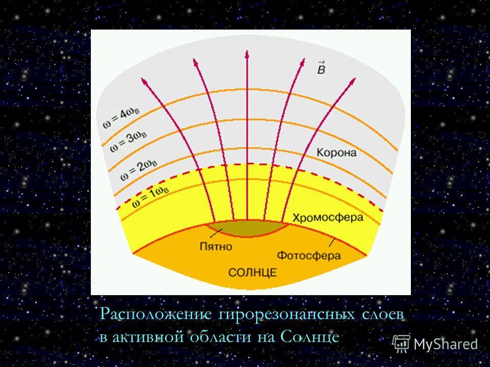 Расположение гирорезонансных слоев в активной области на Солнце