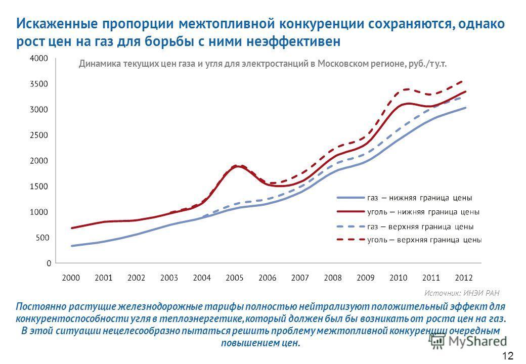 Интенсивный рост цен на электроэнергию и газ позволил сформировать в этих отраслях устойчивый денежный поток, сопоставимый с объемом необходимых инвестиций, и вполне достаточный для обслуживания начавшегося притока кредитных ресурсов. 11 Денежный пот