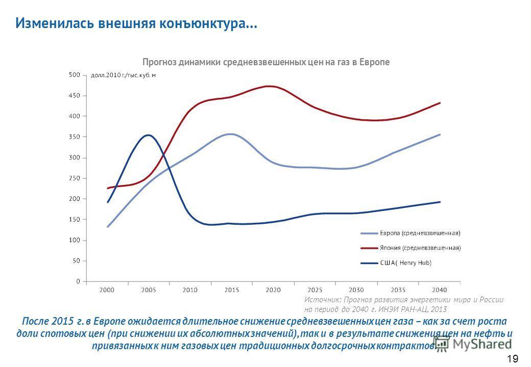 18 Источник: Bloomberg Динамика спотовых и индексируемых по нефти цен газа в Европе Спотовые цены в последние годы заметно ниже индексируемых по нефти Трансформируется не только средневзвешенная рыночная цена (ряд компаний-поставщиков отказывается от