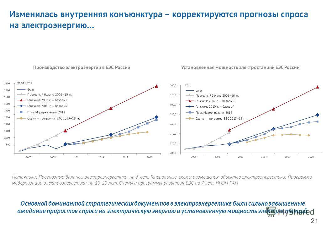 Варианты динамики цен газа (кратность роста к 2010 г.) …и теперь нет необходимости торопиться с повышением цен на газ Прогнозы цен газа в Европе позволяют уменьшить индексацию тарифов на внутреннем рынке до уровня инфляции и выйти на равную доходност
