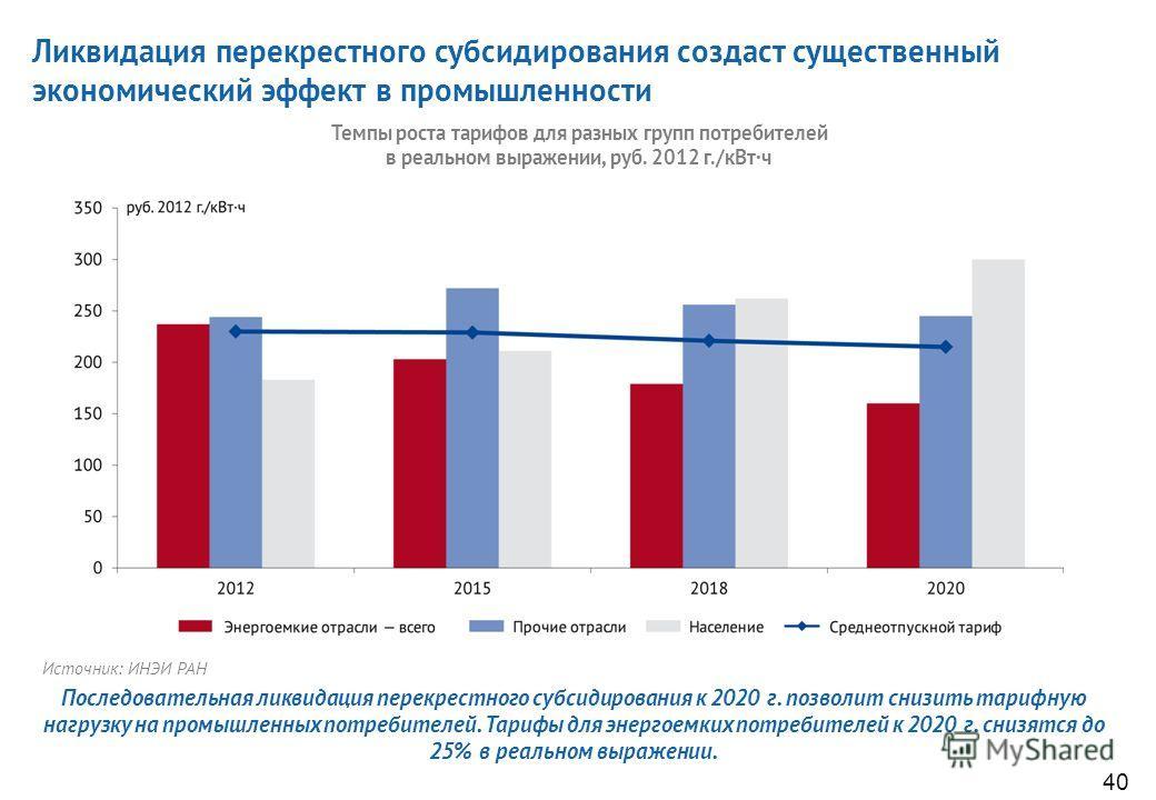 В России на протяжении уже десятилетий тарифы на электроэнергию для населения остаются ниже, чем даже для самых крупных промышленных потребителей Это противоречит экономической логике и идет вразрез с обычной практикой ценообразования как в плановой,