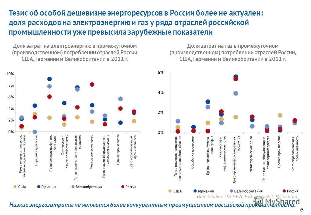 Многократного отставания внутренних цен от мировых больше не наблюдается: цены на электроэнергию и газ для промышленных потребителей в России достигли и даже превысили уровень США Источники: МЭР, Росстат, ФСТ РФ, IEA, EIA, Eurostat 5