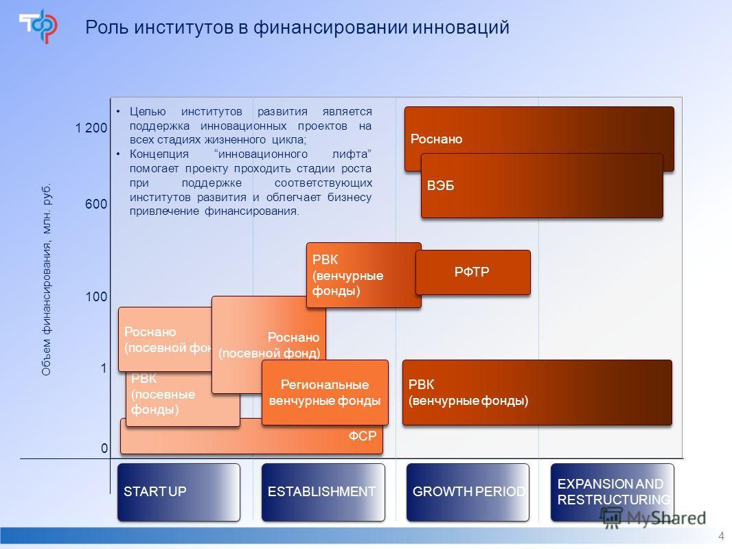 Роль институтов в финансировании инноваций 4 START UP 0 1 ESTABLISHMENT GROWTH PERIOD EXPANSION AND RESTRUCTURING 100 600 1 200 ФСР РВК (посевные фонды) РВК (посевные фонды) Роснано (посевной фонд) Роснано (посевной фонд) Роснано (посевной фонд) Росн