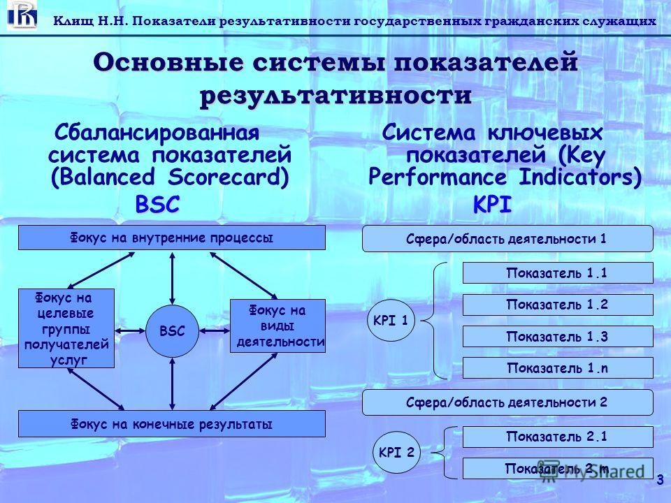 Клищ Н.Н. Показатели результативности государственных гражданских служащих 3 Основные системы показателей результативности Сбалансированная система показателей (Balanced Scorecard)BSC Система ключевых показателей (Key Performance Indicators)KPI Фокус