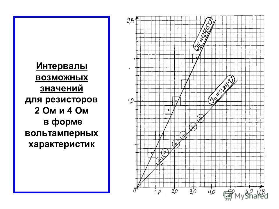 Интервалы возможных значений для резисторов 2 Ом и 4 Ом в форме вольтамперных характеристик
