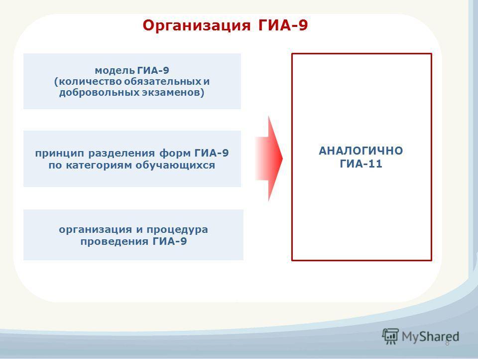 Организация ГИА-9 принцип разделения форм ГИА-9 по категориям обучающихся модель ГИА-9 (количество обязательных и добровольных экзаменов) организация и процедура проведения ГИА-9 8 АНАЛОГИЧНО ГИА-11
