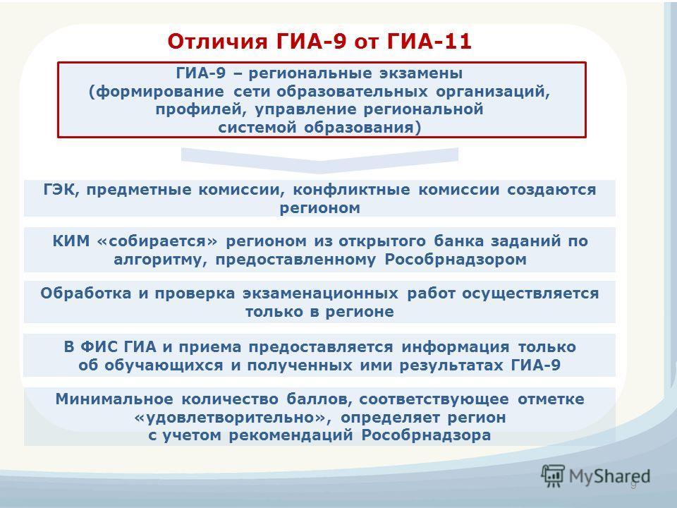 Отличия ГИА-9 от ГИА-11 Минимальное количество баллов, соответствующее отметке «удовлетворительно», определяет регион с учетом рекомендаций Рособрнадзора ГЭК, предметные комиссии, конфликтные комиссии создаются регионом 9 ГИА-9 – региональные экзамен