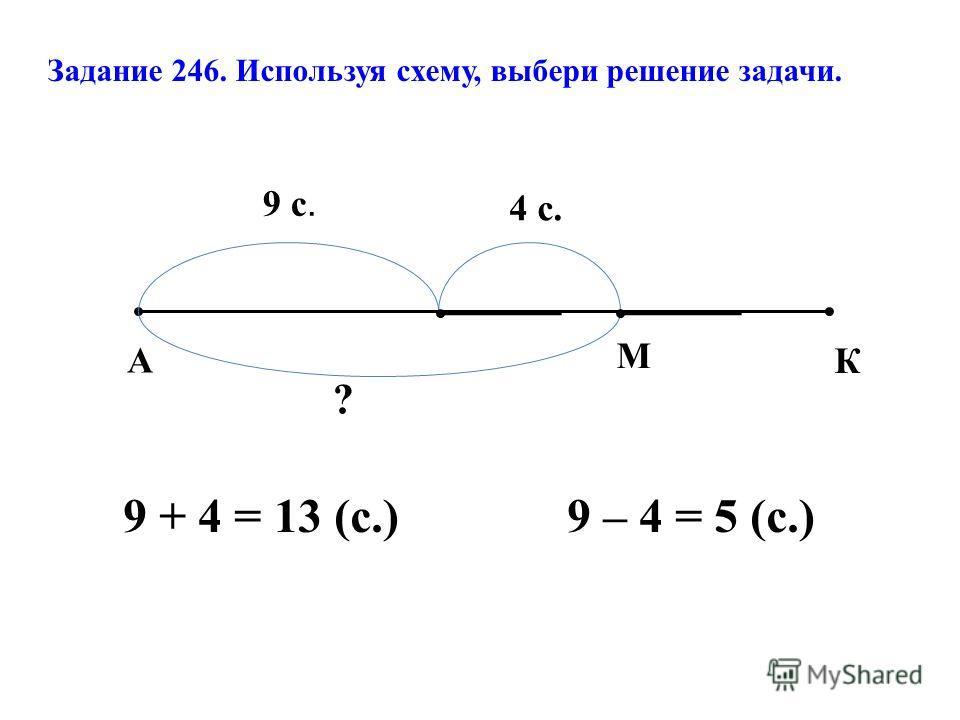 Задание 246. Используя схему, выбери решение задачи. 9 + 4 = 13 (с.) 9 – 4 = 5 (с.) 9 с. 4 с. А М К ?
