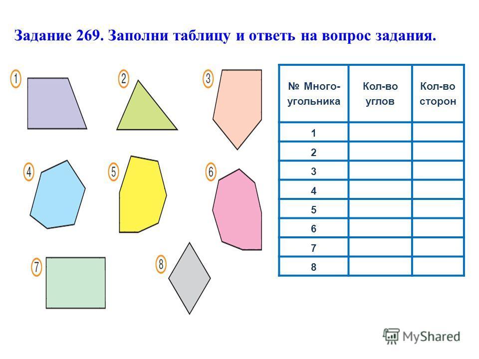 Много- угольника Кол-во углов Кол-во сторон 1 2 3 4 5 6 7 8 Задание 269. Заполни таблицу и ответь на вопрос задания.