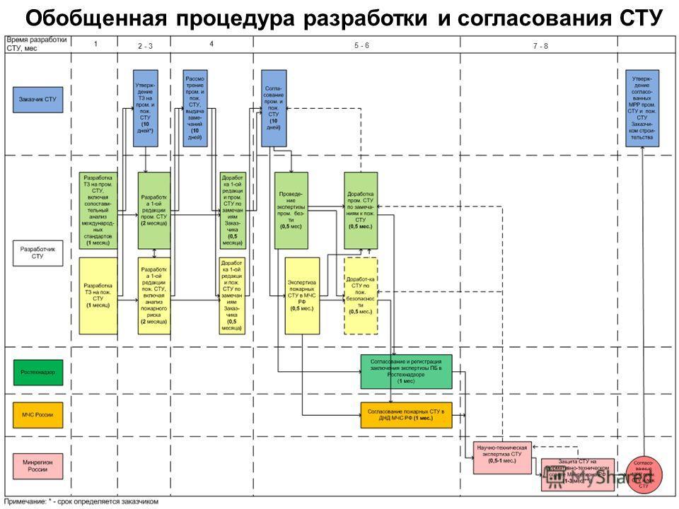 © НТЦ Промышленная безопасность Обобщенная процедура разработки и согласования СТУ 5 - 6 7 - 82 - 3
