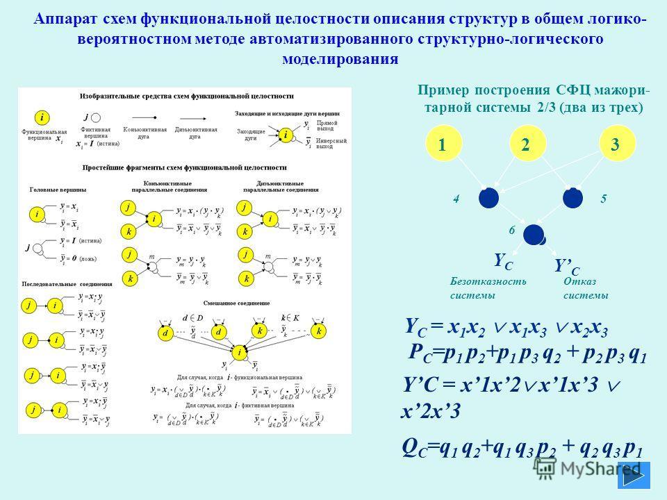 Аппарат схем функциональной целостности описания структур в общем логико- вероятностном методе автоматизированного структурно-логического моделирования Пример построения СФЦ мажори- тарной системы 2/3 (два из трех) 123 4 5 YCYC Отказ системы YCYC Без