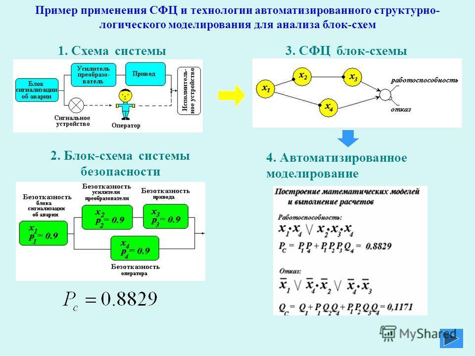 Пример применения СФЦ и технологии автоматизированного структурно- логического моделирования для анализа блок-схем 1. Схема системы безопасности 2. Блок-схема системы безопасности 4. Автоматизированное моделирование 3. СФЦ блок-схемы