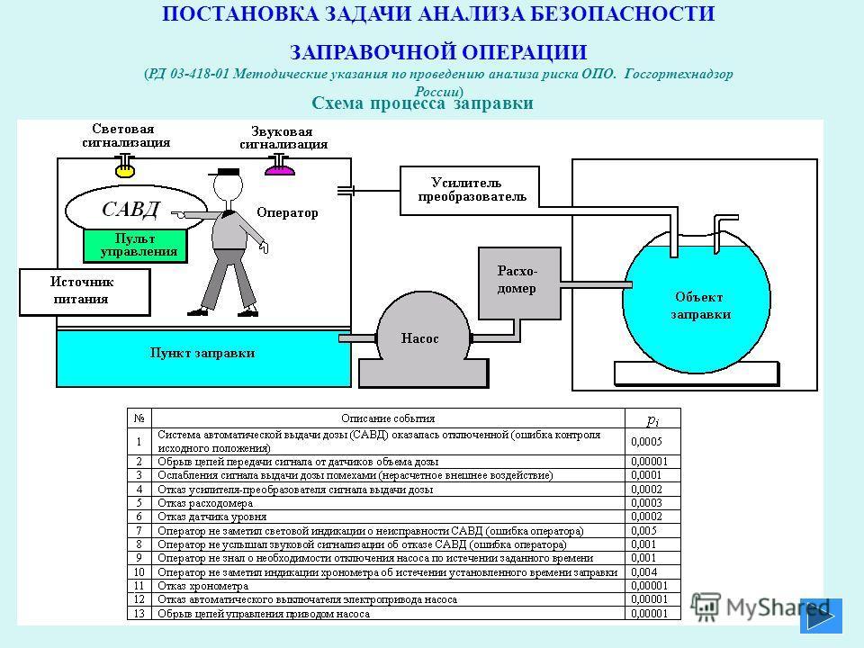 ПОСТАНОВКА ЗАДАЧИ АНАЛИЗА БЕЗОПАСНОСТИ ЗАПРАВОЧНОЙ ОПЕРАЦИИ (РД 03-418-01 Методические указания по проведению анализа риска ОПО. Госгортехнадзор России) Схема процесса заправки ПК АСМ 2001 ПК АСМ 2001 ПК АСМ СЗМА ПК АСМ СЗМА new ПК АСМ СЗМА new