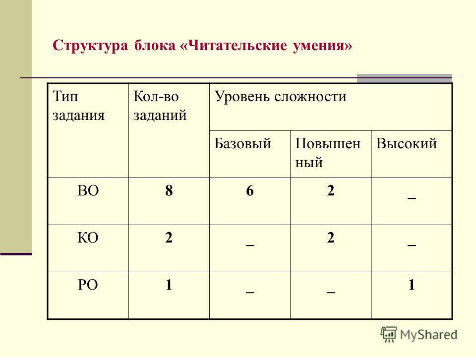 Структура блока «Читательские умения» Тип задания Кол-во заданий Уровень сложности БазовыйПовышен ный Высокий ВО862_ КО2_2_ РО1__1