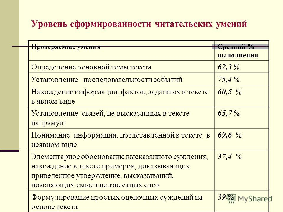 Уровень сформированности читательских умений Проверяемые уменияСредний % выполнения Определение основной темы текста62,3 % Установление последовательности событий75,4 % Нахождение информации, фактов, заданных в тексте в явном виде 60,5 % Установление