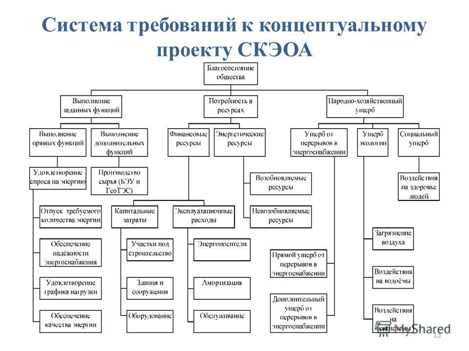Система требований к концептуальному проекту СКЭОА 13