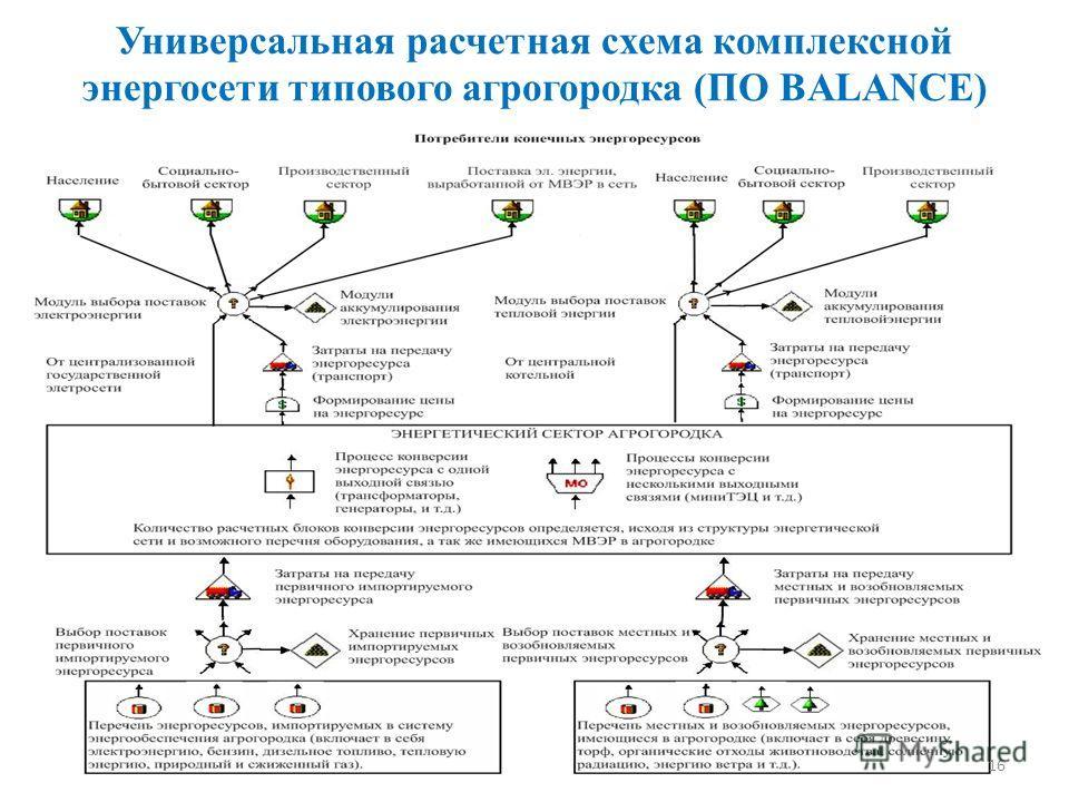 Универсальная расчетная схема комплексной энергосети типового агрогородка (ПО BALANCE) 16