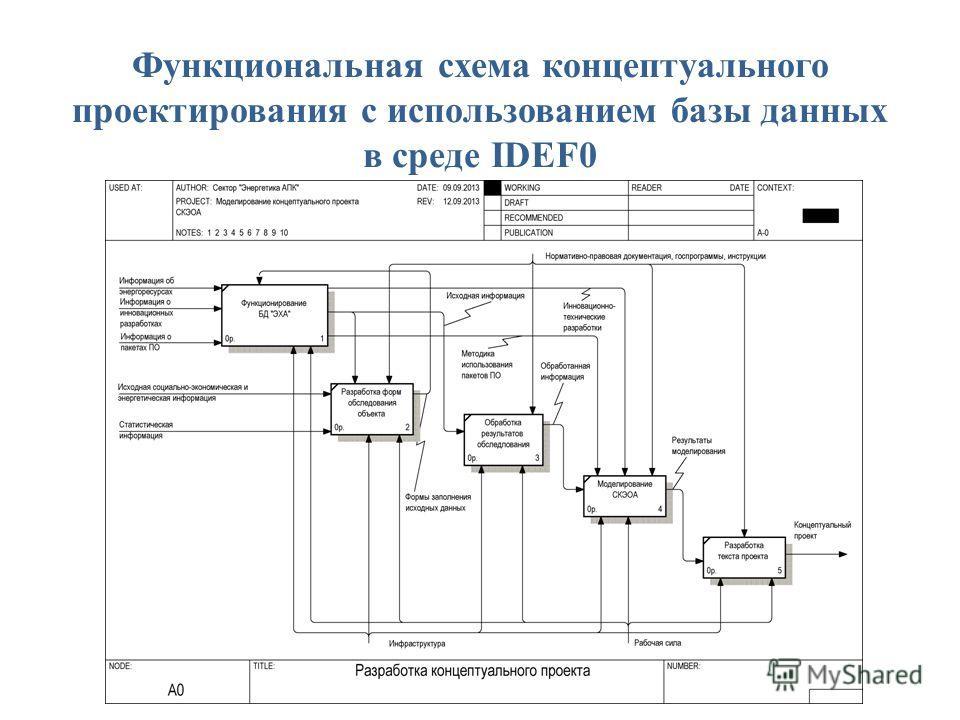Функциональная схема концептуального проектирования с использованием базы данных в среде IDEF0