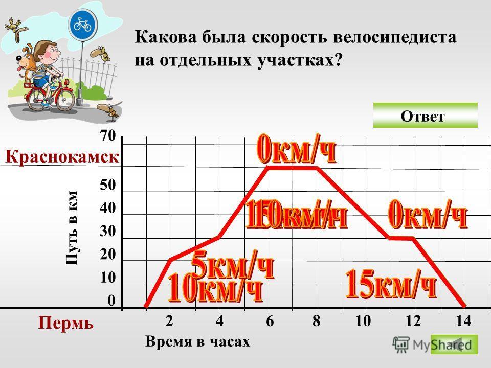 Ответ 0 10 20 30 40 50 70 Пермь Краснокамск 2468 Время в часах Путь в км Какова была скорость велосипедиста на отдельных участках? 101214