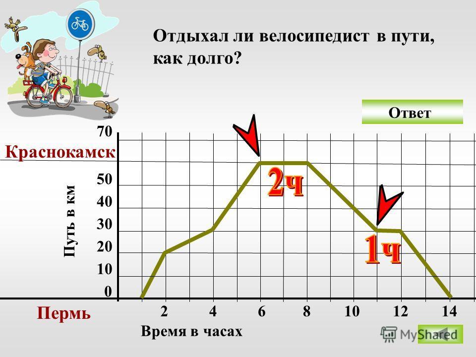 Ответ 0 10 20 30 40 50 70 Пермь Краснокамск 2468 Время в часах Путь в км Отдыхал ли велосипедист в пути, как долго? 101214