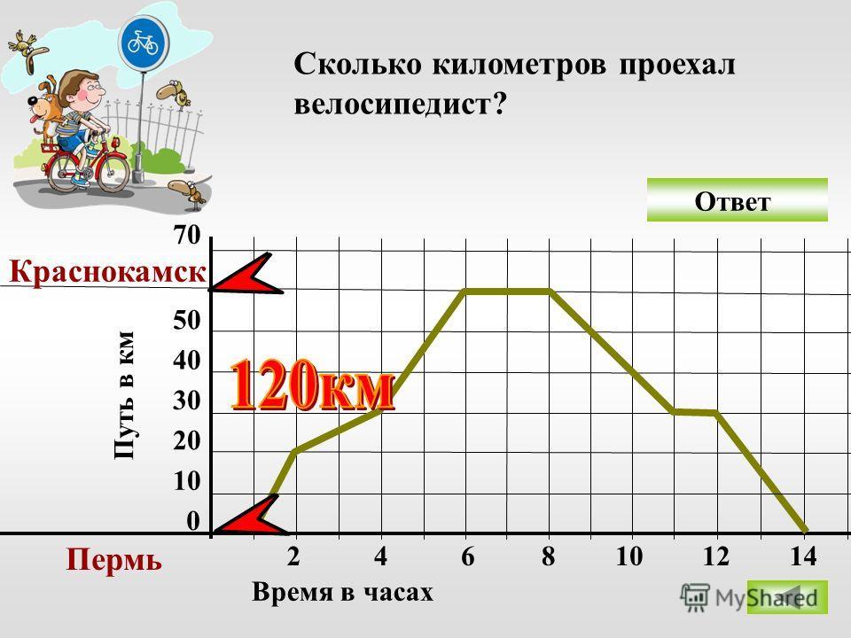 Ответ 0 10 20 30 40 50 70 Пермь Краснокамск 2468 Время в часах Путь в км Сколько километров проехал велосипедист? 101214