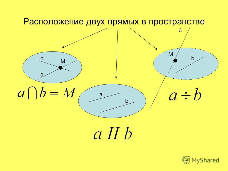 Расположение двух прямых в пространстве b a M a b a b M