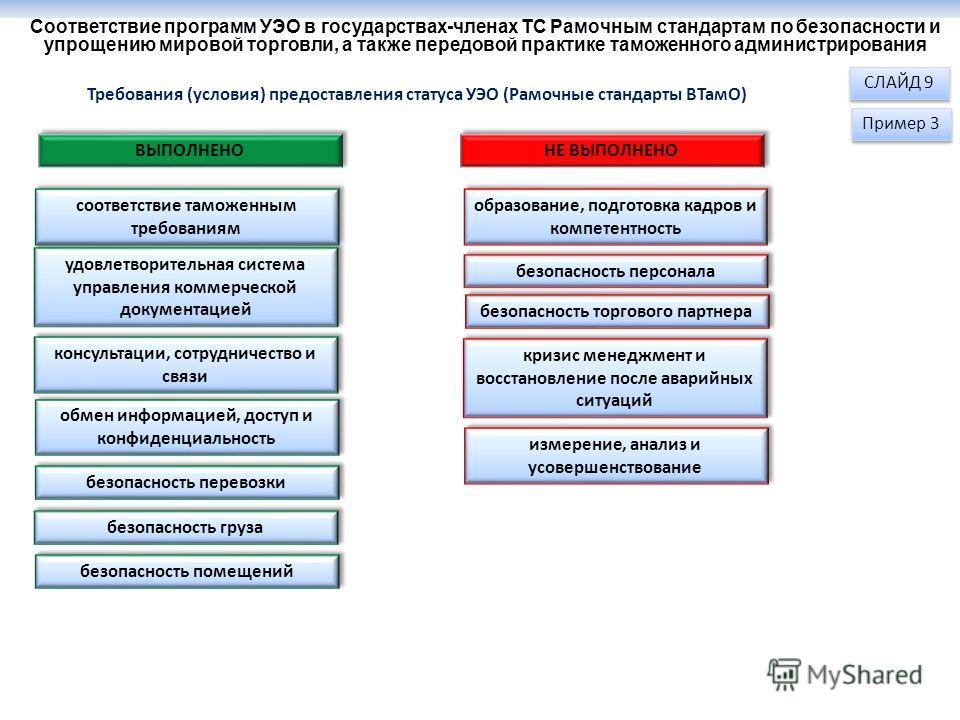 Соответствие программ УЭО в государствах-членах ТС Рамочным стандартам по безопасности и упрощению мировой торговли, а также передовой практике таможенного администрирования соответствие таможенным требованиям СЛАЙД 9 Пример 3 Требования (условия) пр