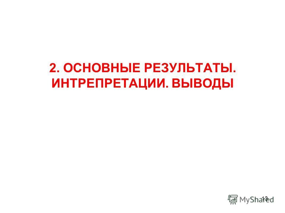 2. ОСНОВНЫЕ РЕЗУЛЬТАТЫ. ИНТРЕПРЕТАЦИИ. ВЫВОДЫ 13