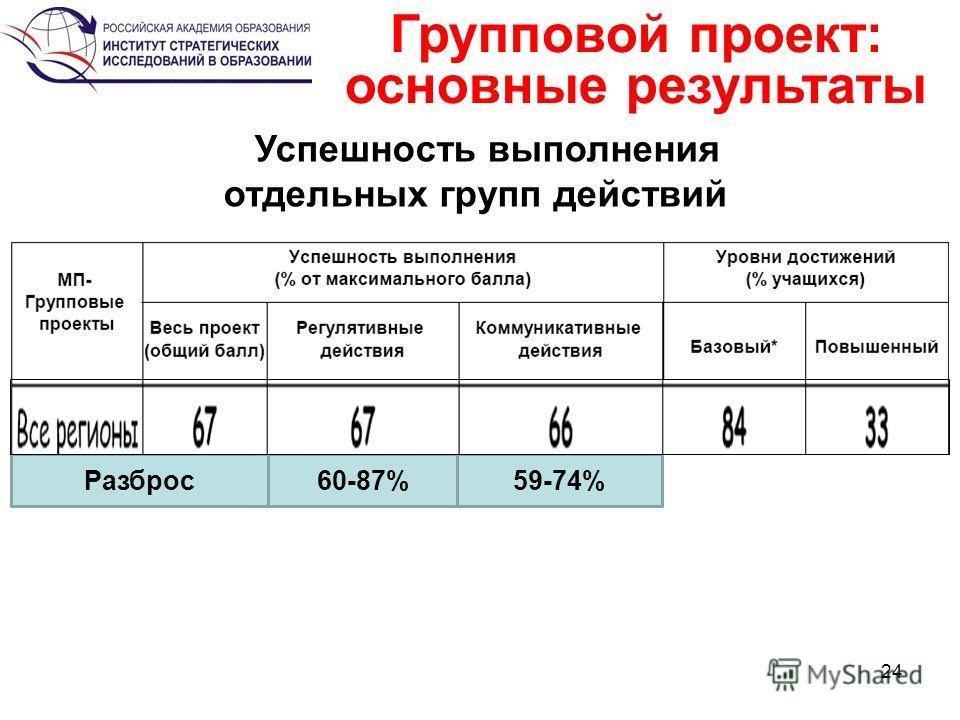 24 Групповой проект: основные результаты Разброс 60-87%59-74% Успешность выполнения отдельных групп действий