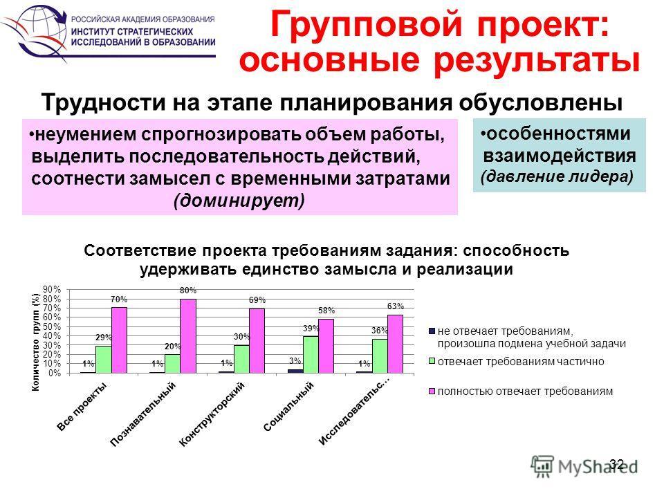 32 Групповой проект: основные результаты Трудности на этапе планирования обусловлены неумением спрогнозировать объем работы, выделить последовательность действий, соотнести замысел с временными затратами (доминирует) особенностями взаимодействия (дав