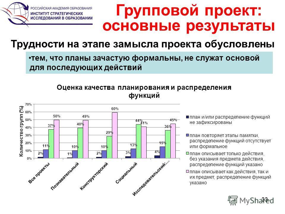33 Групповой проект: основные результаты Трудности на этапе замысла проекта обусловлены тем, что планы зачастую формальны, не служат основой для последующих действий